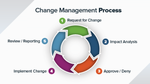 Change control management